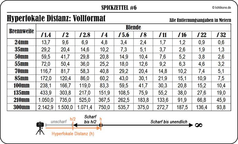 SPZ6_Hyperfokale DistanzVollformat