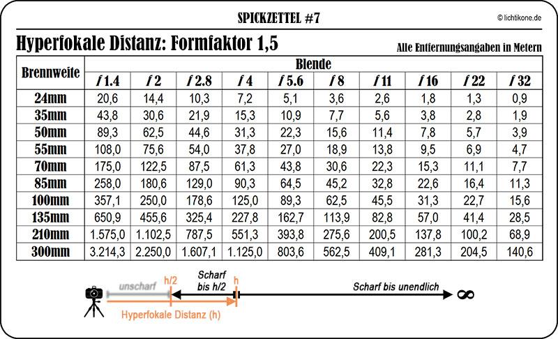 SPZ7_Hyperfokale DistanzCrop15